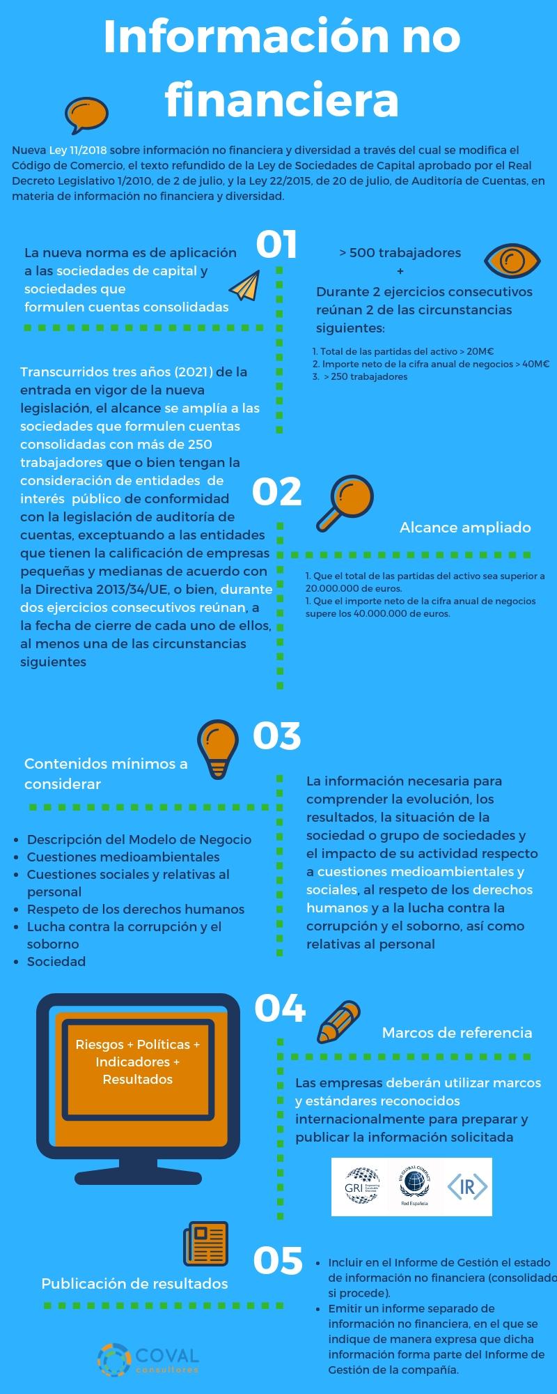 Info_No_Financiera